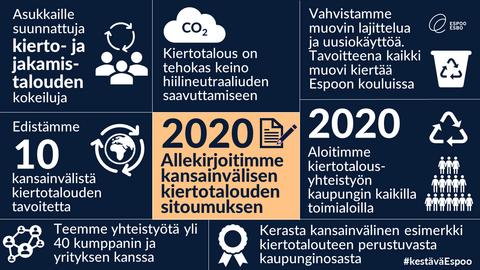Infograafi kiertotalouden toimenpiteistä Espoossa. Vuonna 2020 allekirjoitimme kansainvälisen kiertotalouden sitoumuksen, jonka avulla kehitämme kymmentä kiertotalouden tavoitetta. Teemme Espoossa yli 40 kumppanin kanssa yhteistyötä, jonka kautta esimerkiksi tarjotaan asukkaille kierto- ja jakamistalouteen perustuvia kokeiluja ja palveluita.