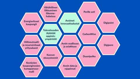 Kaaviokuva, joka muodostuu 14 kuusikulmaisesta laatikosta. Laatikoissa lukee Espoon kaupungin 6Aika-hankkeiden nimet. Tässä jutussa mainitut hankkeet on korostettu eri värillä. Yhdessä laatikot muodostavat yhtenäisen kokonaisuuden.