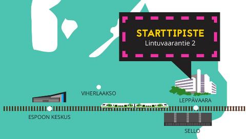 Kuvassa kerrotaan, että Starttipiste sijaitsee Leppävaarassa osoitteessa Lintuvaarantie 2.
